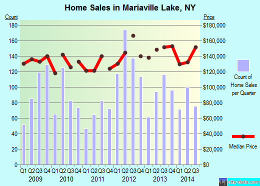 Mariaville Lake,NY real estate house value index trend