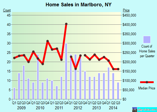 Marlboro,NY real estate house value index trend