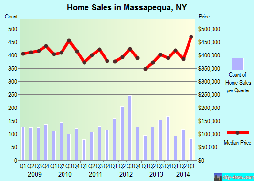 Massapequa,NY real estate house value index trend