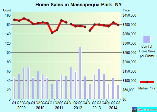 Massapequa Park,NY real estate house value index trend