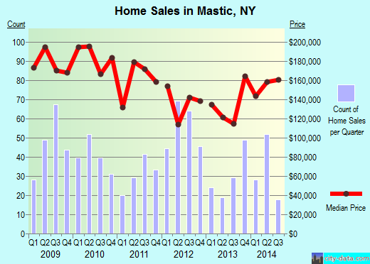 Mastic,NY real estate house value index trend