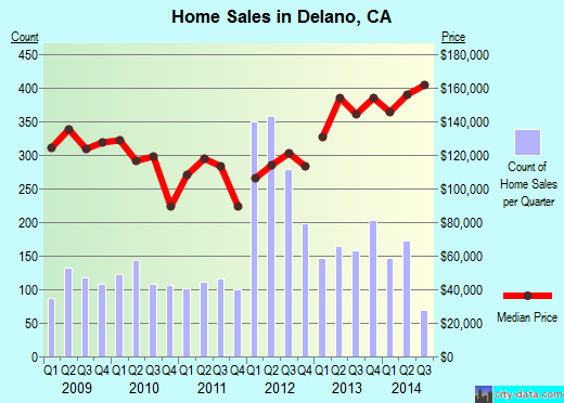 Delano,CA real estate house value index trend