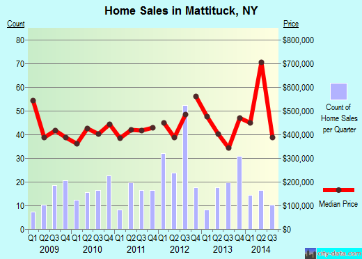 Mattituck,NY real estate house value index trend