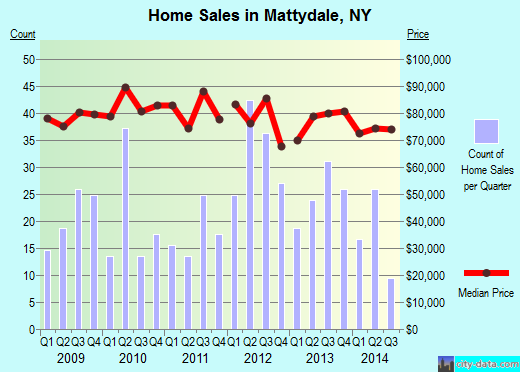 Mattydale,NY real estate house value index trend