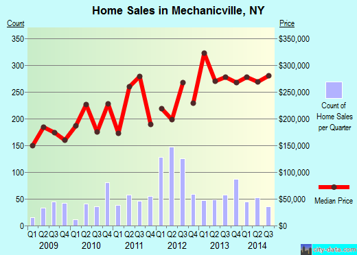 Mechanicville,NY real estate house value index trend