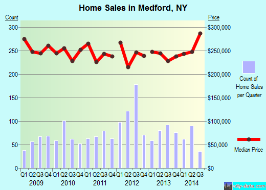 Medford,NY real estate house value index trend