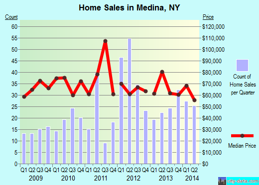 Medina,NY real estate house value index trend