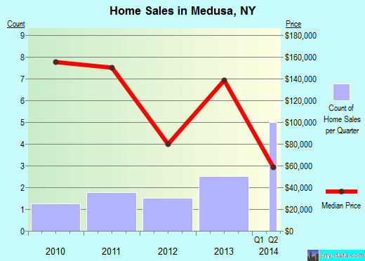 Medusa,NY real estate house value index trend