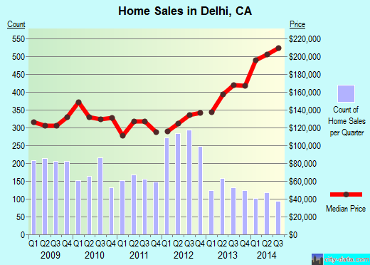 Delhi,CA real estate house value index trend