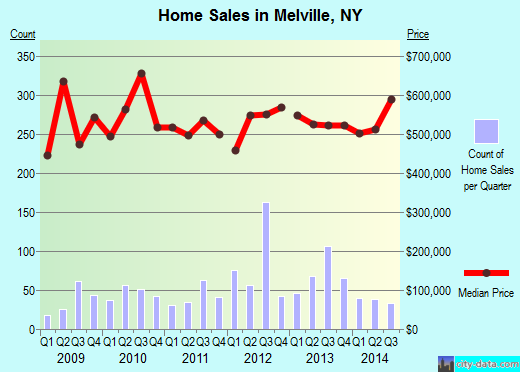 Melville,NY real estate house value index trend