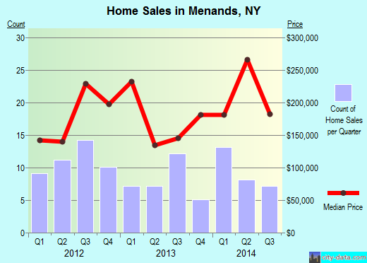 Menands,NY real estate house value index trend