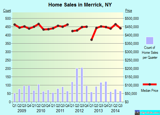 Merrick,NY real estate house value index trend