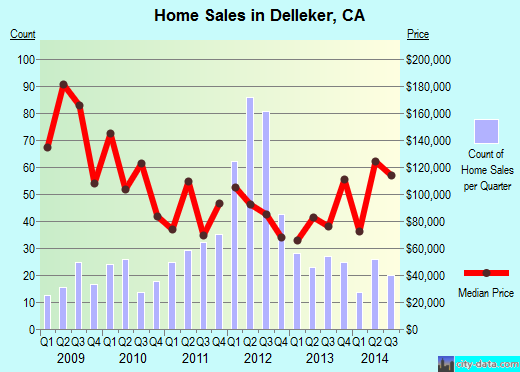 Delleker,CA real estate house value index trend