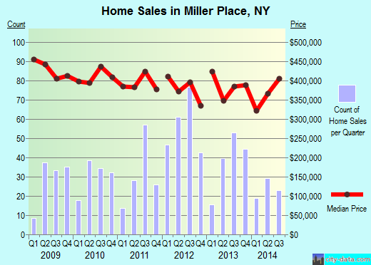 Miller Place,NY real estate house value index trend