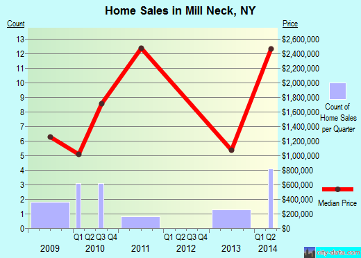 Mill Neck,NY index of house prices