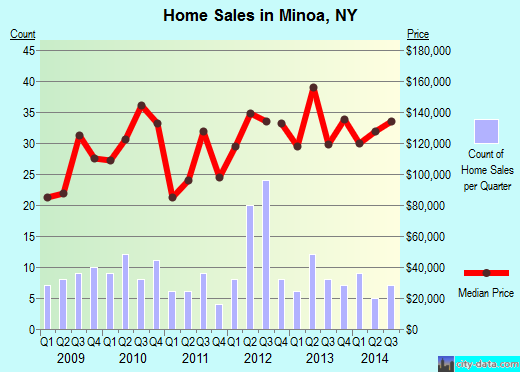 Minoa,NY real estate house value index trend