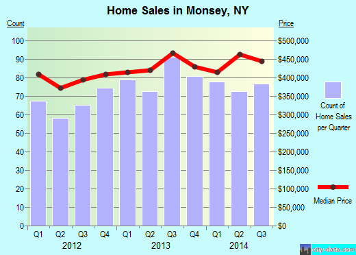 Monsey,NY real estate house value index trend