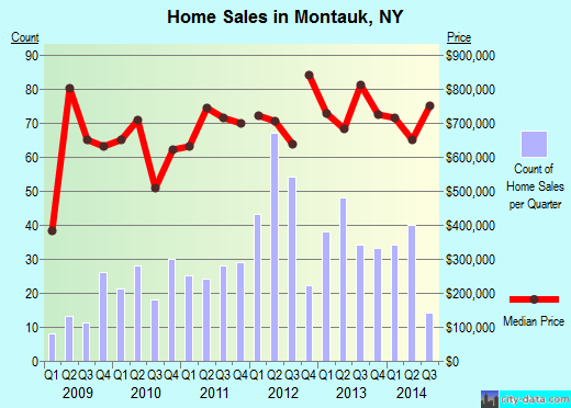 Montauk,NY real estate house value index trend