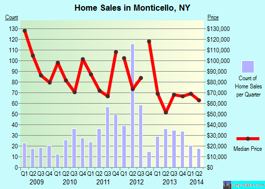 Monticello,NY real estate house value index trend