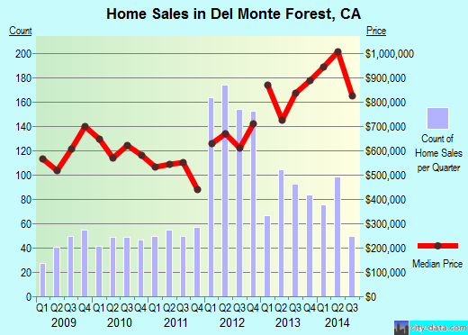 Del Monte Forest,CA real estate house value index trend