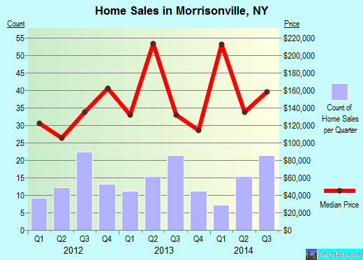 Morrisonville,NY real estate house value index trend