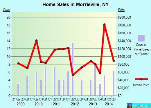 Morrisville,NY real estate house value index trend