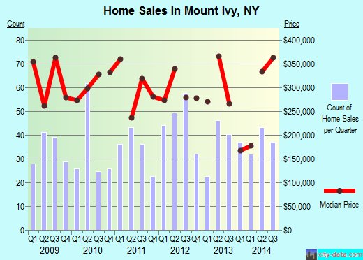 Mount Ivy,NY index of house prices
