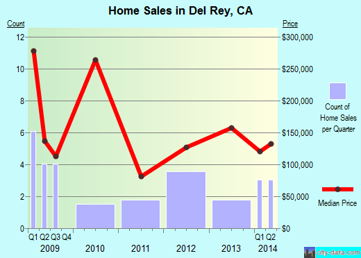 Del Rey,CA real estate house value index trend