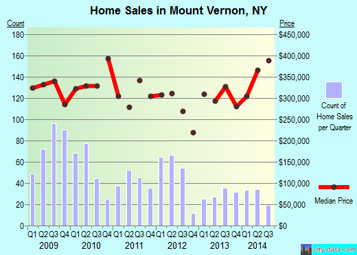 Mount Vernon,NY index of house prices