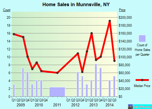 Munnsville,NY real estate house value index trend