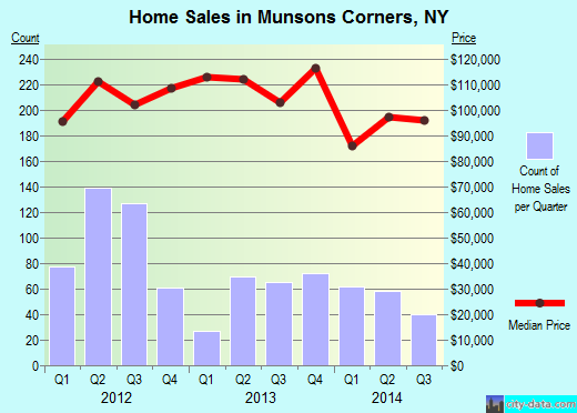 Munsons Corners,NY real estate house value index trend