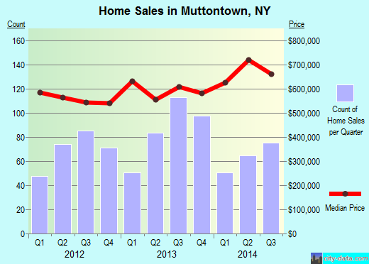 Muttontown,NY real estate house value index trend