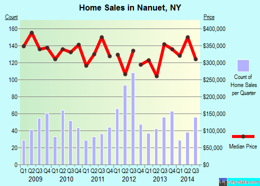 Nanuet,NY real estate house value index trend