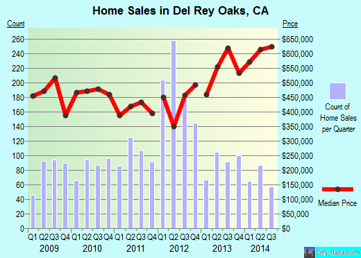 Del Rey Oaks,CA real estate house value index trend