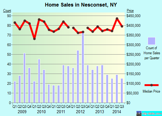 Nesconset,NY real estate house value index trend