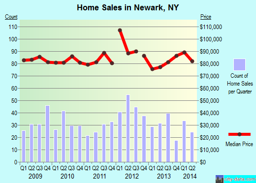 Newark,NY real estate house value index trend