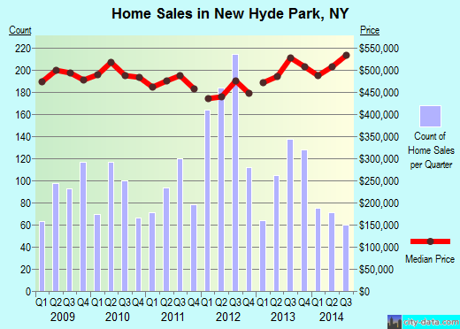 New Hyde Park,NY real estate house value index trend