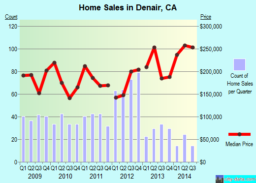 Denair,CA real estate house value index trend