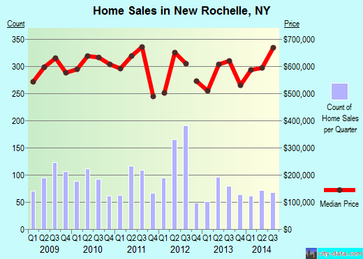 New Rochelle,NY real estate house value index trend