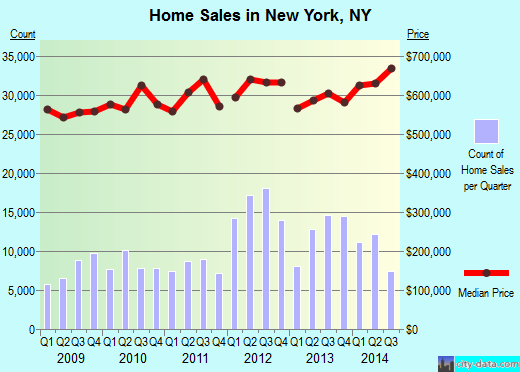 New York,NY real estate house value index trend