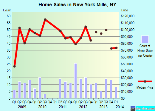 New York Mills,NY real estate house value index trend