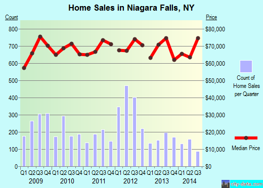 Niagara Falls,NY real estate house value index trend