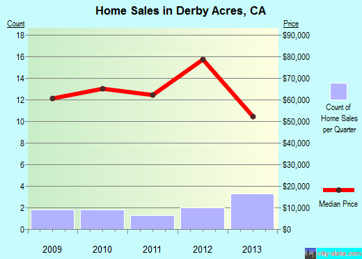 Derby Acres,CA real estate house value index trend