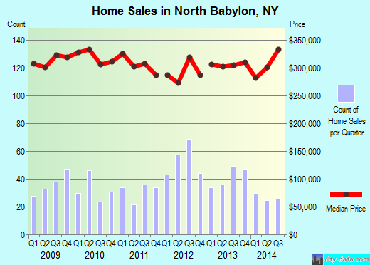 North Babylon,NY real estate house value index trend