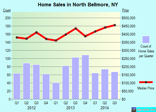 North Bellmore,NY real estate house value index trend