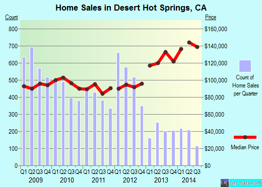 Desert Hot Springs,CA real estate house value index trend