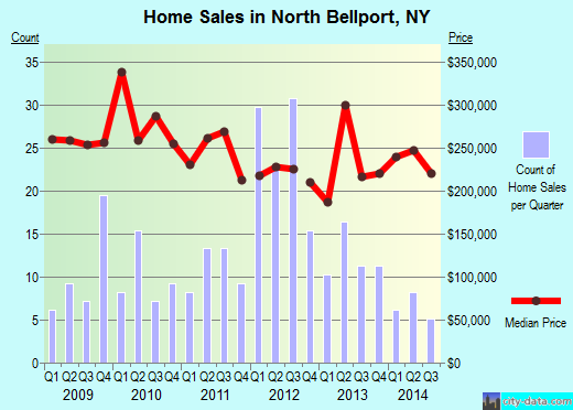 North Bellport,NY real estate house value index trend