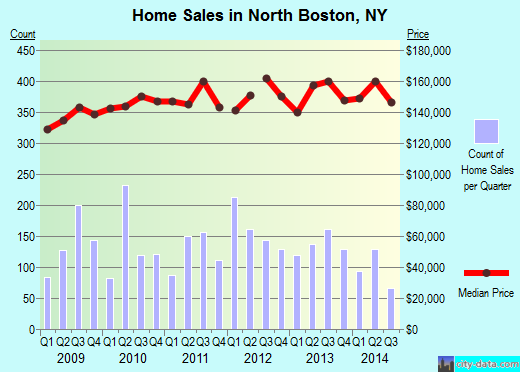 North Boston,NY real estate house value index trend