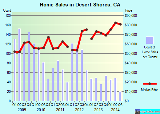 Desert Shores,CA real estate house value index trend