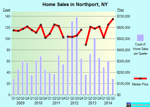 Northport,NY real estate house value index trend